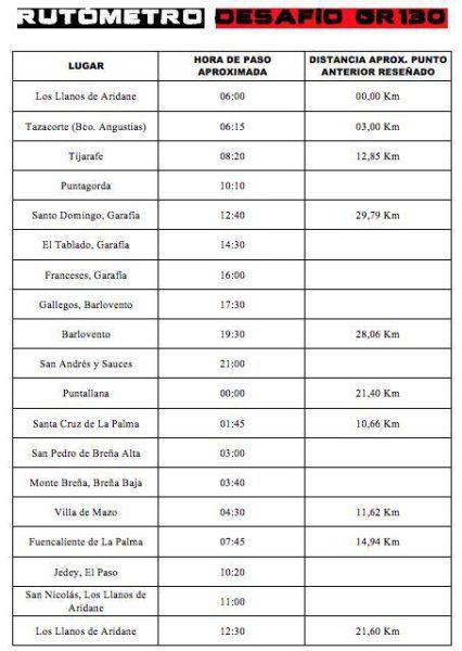 DESAFIO GR 130 NIÑOS ESPECIALES DE LA PALMA SALIDA